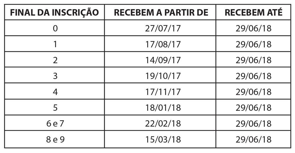 Caixa paga PIS 2017/2018 nesta semana - Veja no calendário